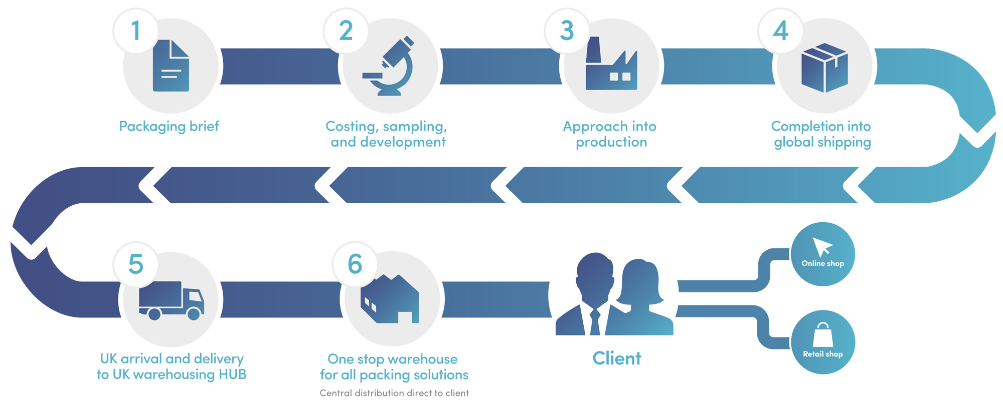 Brand Elite - Our Process - Flow chart